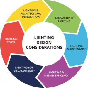 Lighting Design Considerations